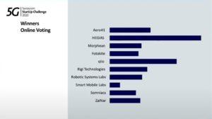 Swisscom Challenge Publikumsvotingergebnis
